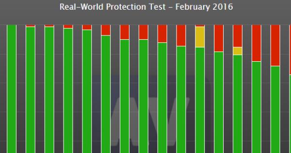 Stor sikkerhedstest: Her er det bedste antivirus-program lige nu - Computerworld