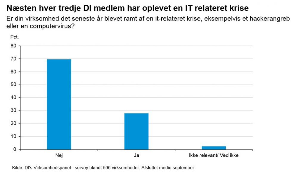 danske virksomheder