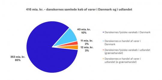67573ddc3cbe Ny rapport  Danskernes e-handel runder 140 milliarder kroner i 2018 - få  hele rapporten her - Computerworld