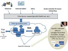 NSA framework